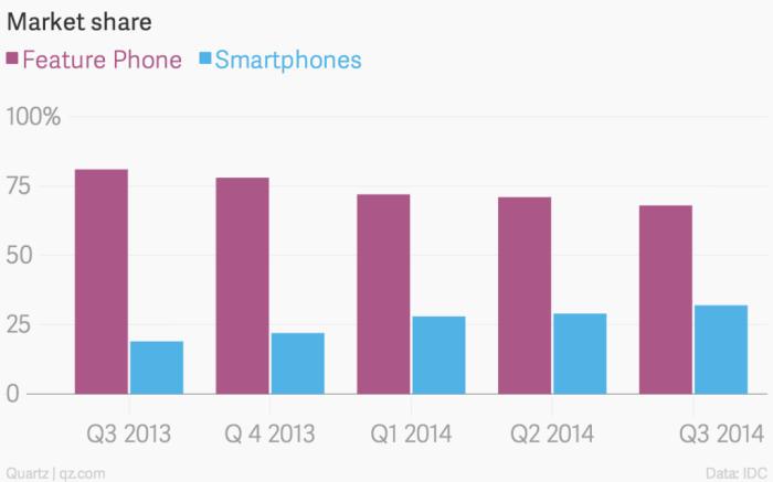 market-share-feature-phone-smartphones_chartbuilder